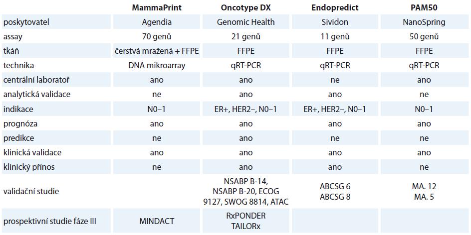 Genomické testy a jejich evaluace. Dle [41].