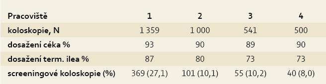 Srovnání jednotlivých pracovišť. Tab. 1. Comparison of individual centres.