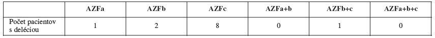 Rozpis delécií v jednotlivých podoblastiach použitím sady II