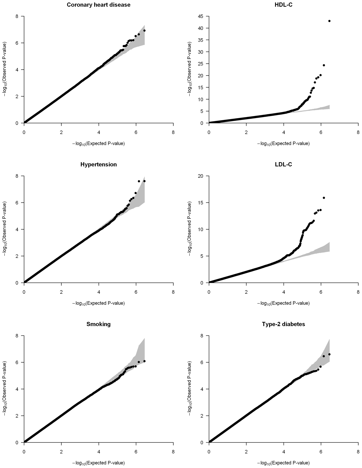 Quantile-quantile (QQ) plots of the meta-analyses for coronary heart disease, HDL-C, hypertension, LDL-C, smoking, and type-2 diabetes analyzed in the CARe African-American samples (N = 8,090).