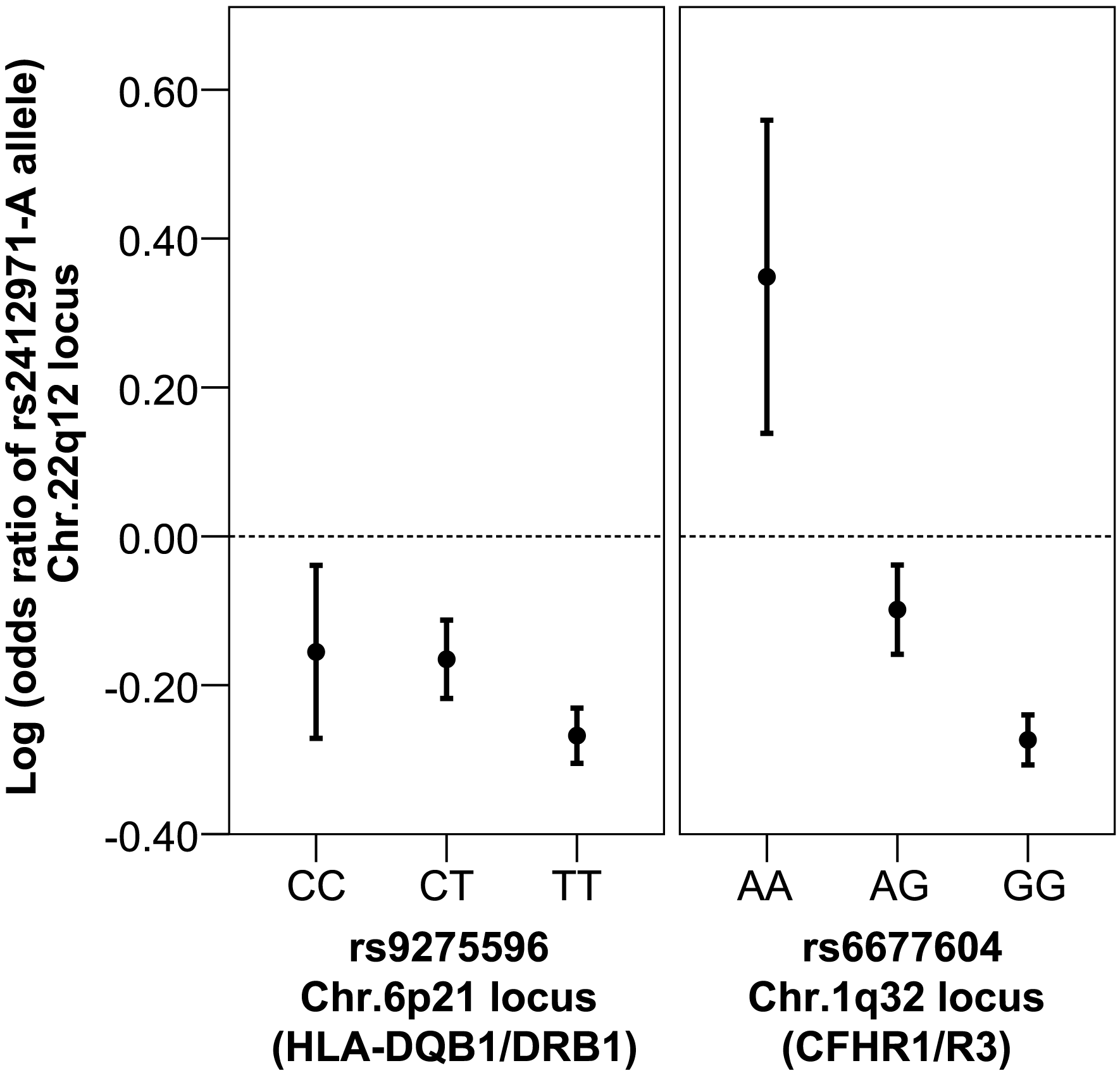 Multiplicative interaction between Chr. 22q12 (rs2412971) and Chr. 1q32 (rs6677604) loci.