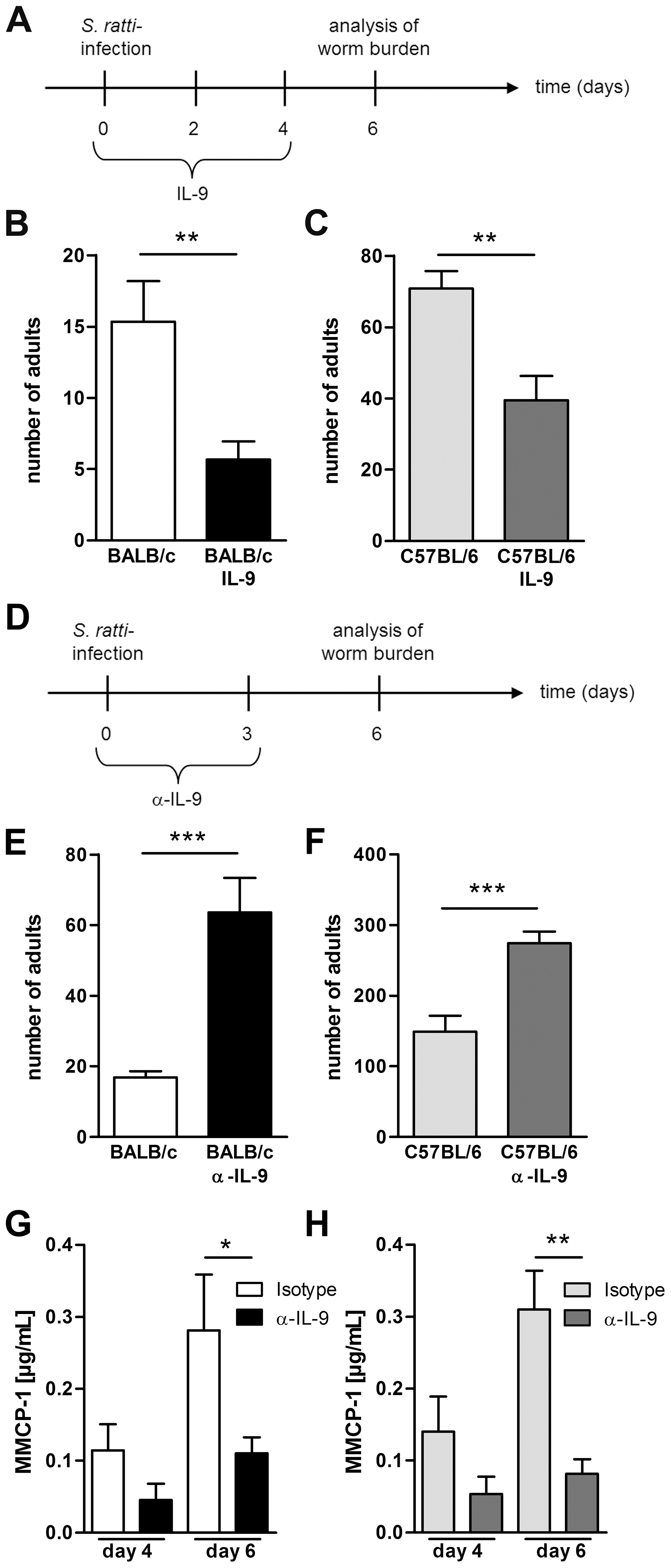 IL-9 administration or depletion during <i>S. ratti</i> infection.
