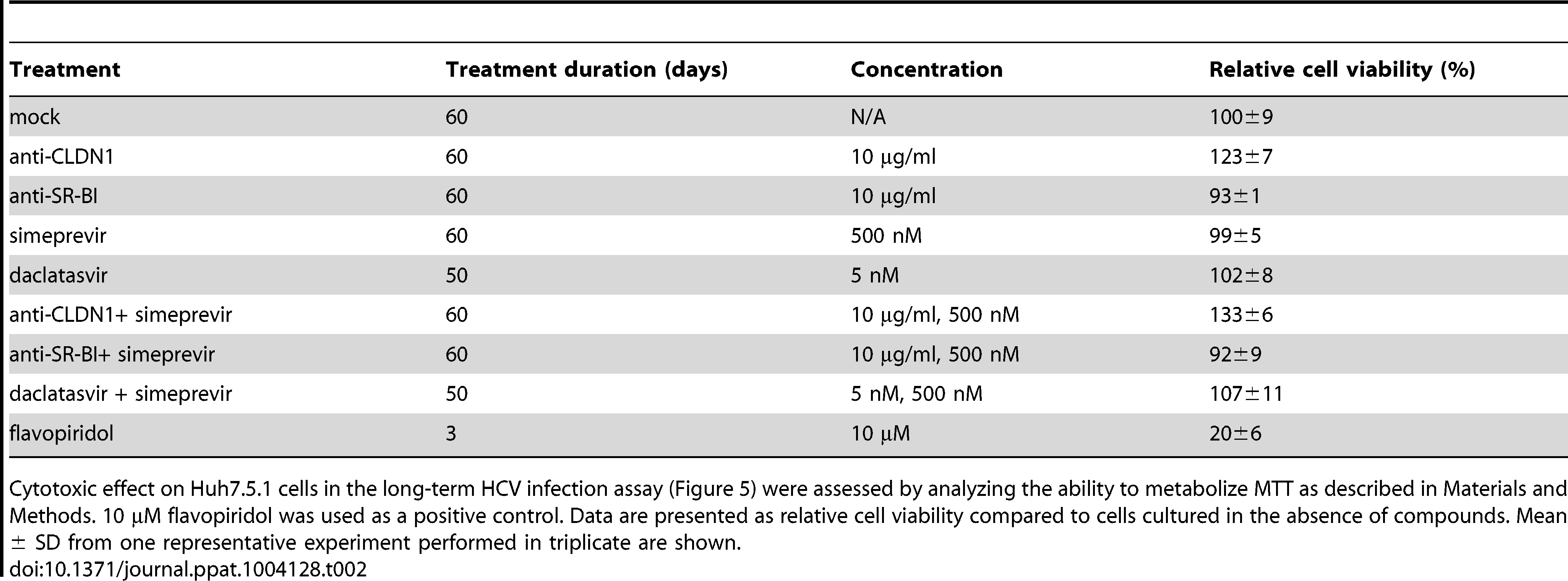 Absent toxicity in Huh7.5.1 cells treated with an HTEI and/or a DAA or 2 DAAs.