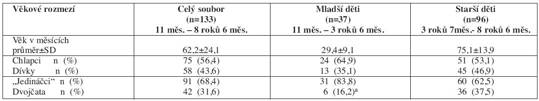 Charakteristika souboru dětí rozděleného podle věku při vyšetření