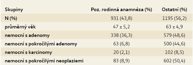 Výskyt neoplazií ve vztahu k rodinné amnamnéze. Tab. 7. Incidence of neoplasia in relation to family history.