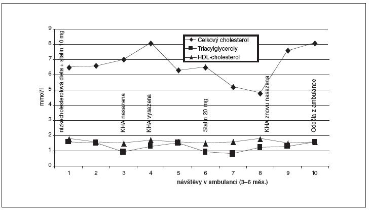 Změny cholesterolémie u neukázněné adolescentky s FH (mutaceLDL-RD245E) s prokázanou FH po podávání KHA.