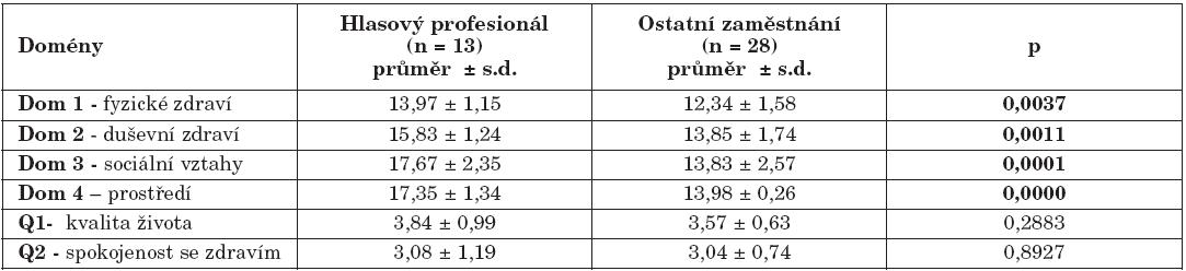 Srovnání doménových skóre kvality života pacientů s EER podle zaměstnání (hlasový profesionálové vs. ostatní zaměstnání).