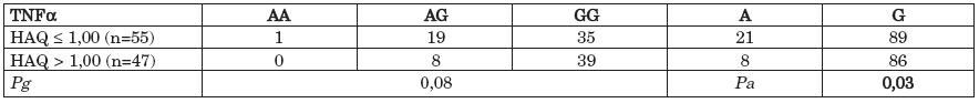 Distribuce genotypů a alelické frekvence polymorfismu - 308 G/A v genu pro TNFα v souboru pacientů s RA s různým stupněm funkčního postižení (HAQ ≤ 1,00 vs. HAQ > 1,00).