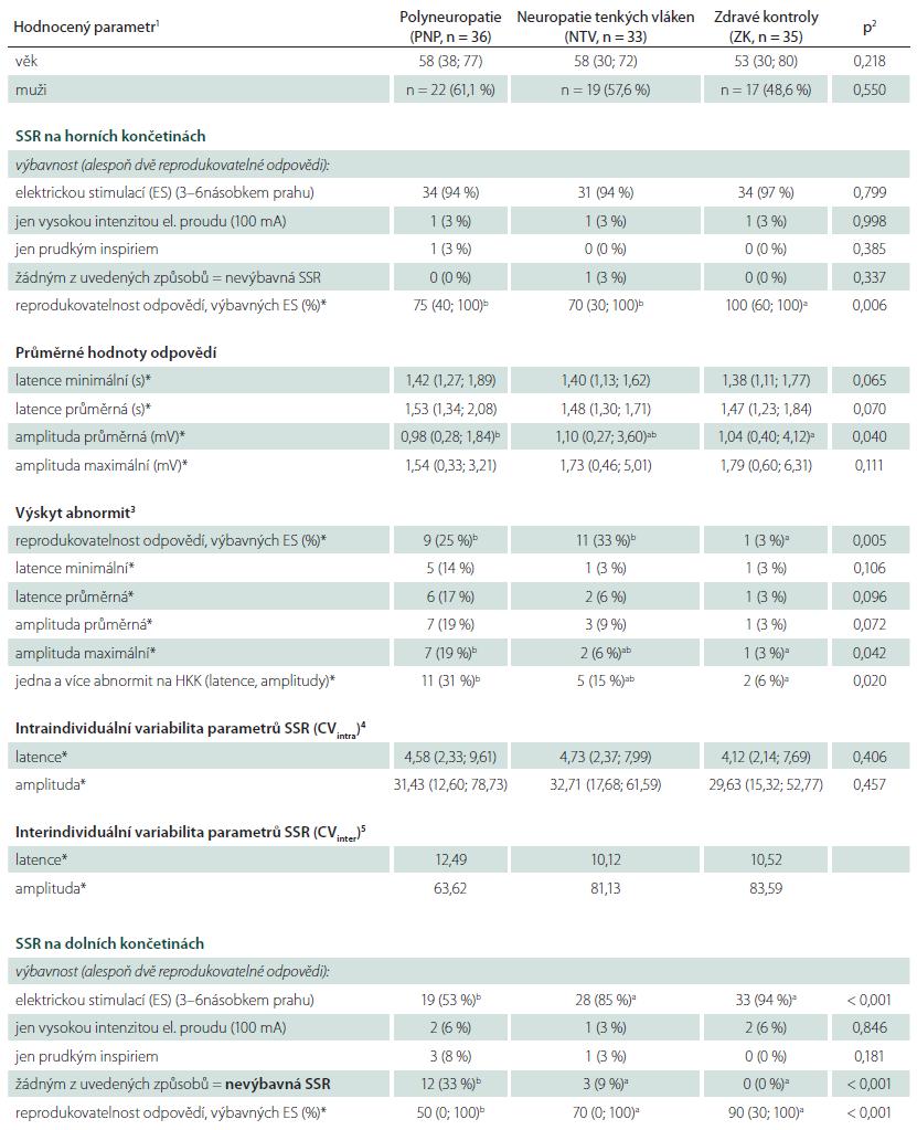 Základní charakteristiky souboru a hodnocené parametry sympatické kožní odpovědi (SSR) v souboru zdravých kontrol (ZK) a v souborech pacientů s neuropatií tenkých vláken (NTV) a s polyneuropatií s kombinovaným postižením vláken silných (PNP).