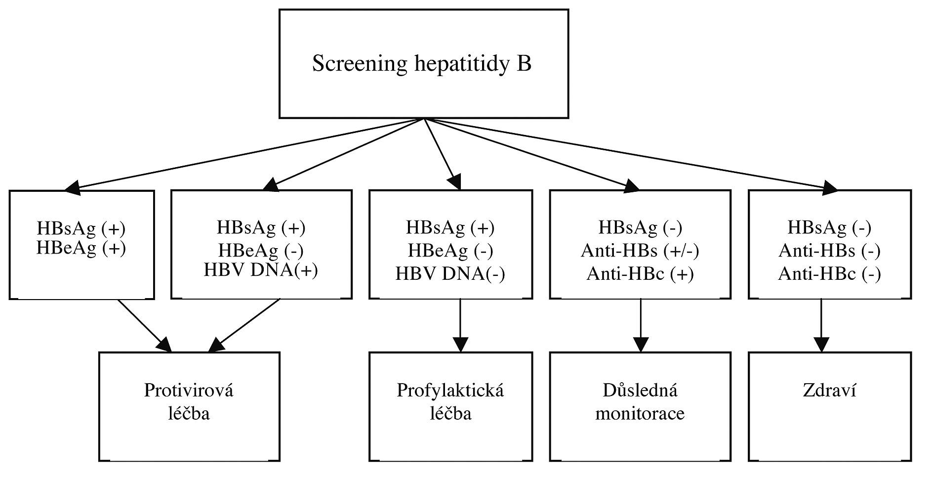 Algoritmus pro vyšetřování hepatitidy B (2).