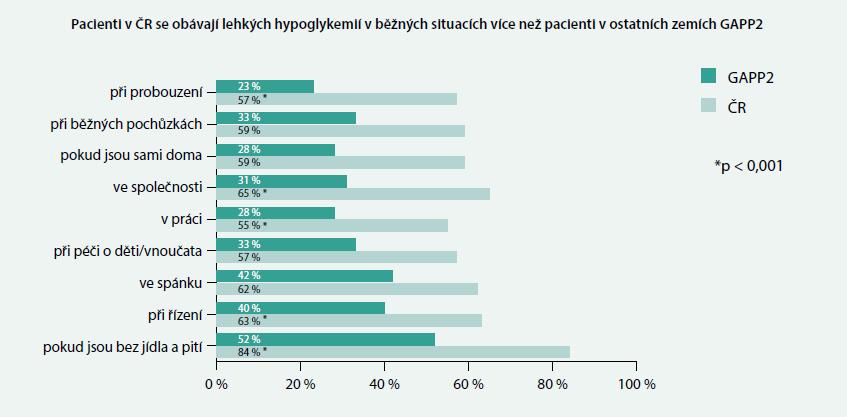 Obavy z hypoglykemie při běžných denních činnostech