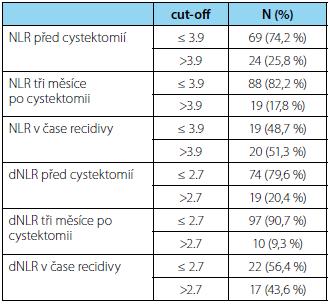 Rozdělení NLR a dNLR u pacientů podle zvolených hodnot cut-off v čase jednotlivých krevních odběrů Tab. 2. NLR and dNLR distribution according to the cut-off values, at different times of blood sampling