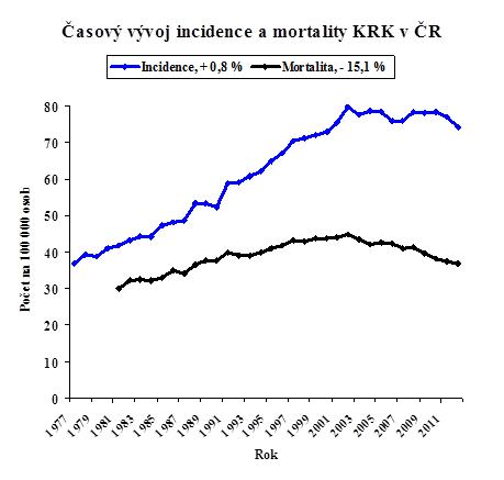 Časový vývoj incidence a mortality KRK v ČR (zdroj: Národní onkologický registr [NOR], www.svod.cz)