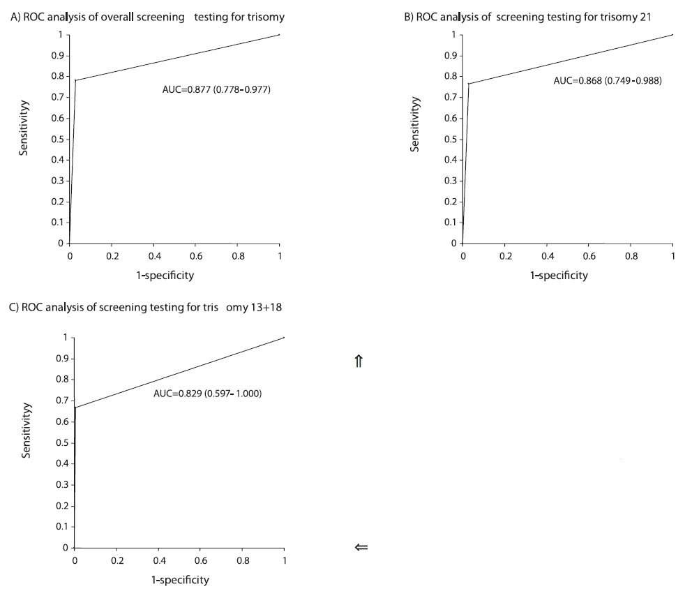 Figure 4. ROC analysis of the results of the screening test for trisomy using risk cut off 1:150