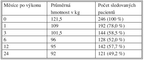 Pokles hmotnosti u sledovaných pacientů v závislosti na čase Tab. 3. The loss of weight in dependence of time