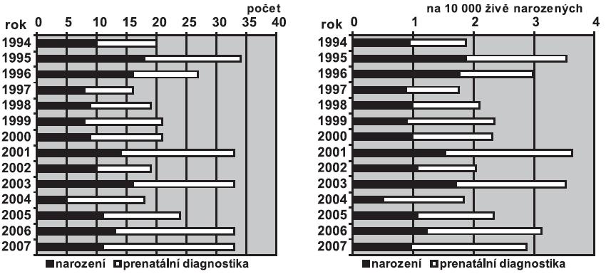 a. Absolutní počty Turnerova syndromu v ČR, 1994 – 2007 b. Relativní incidence Turnerova syndromu v ČR, 1994 – 2007