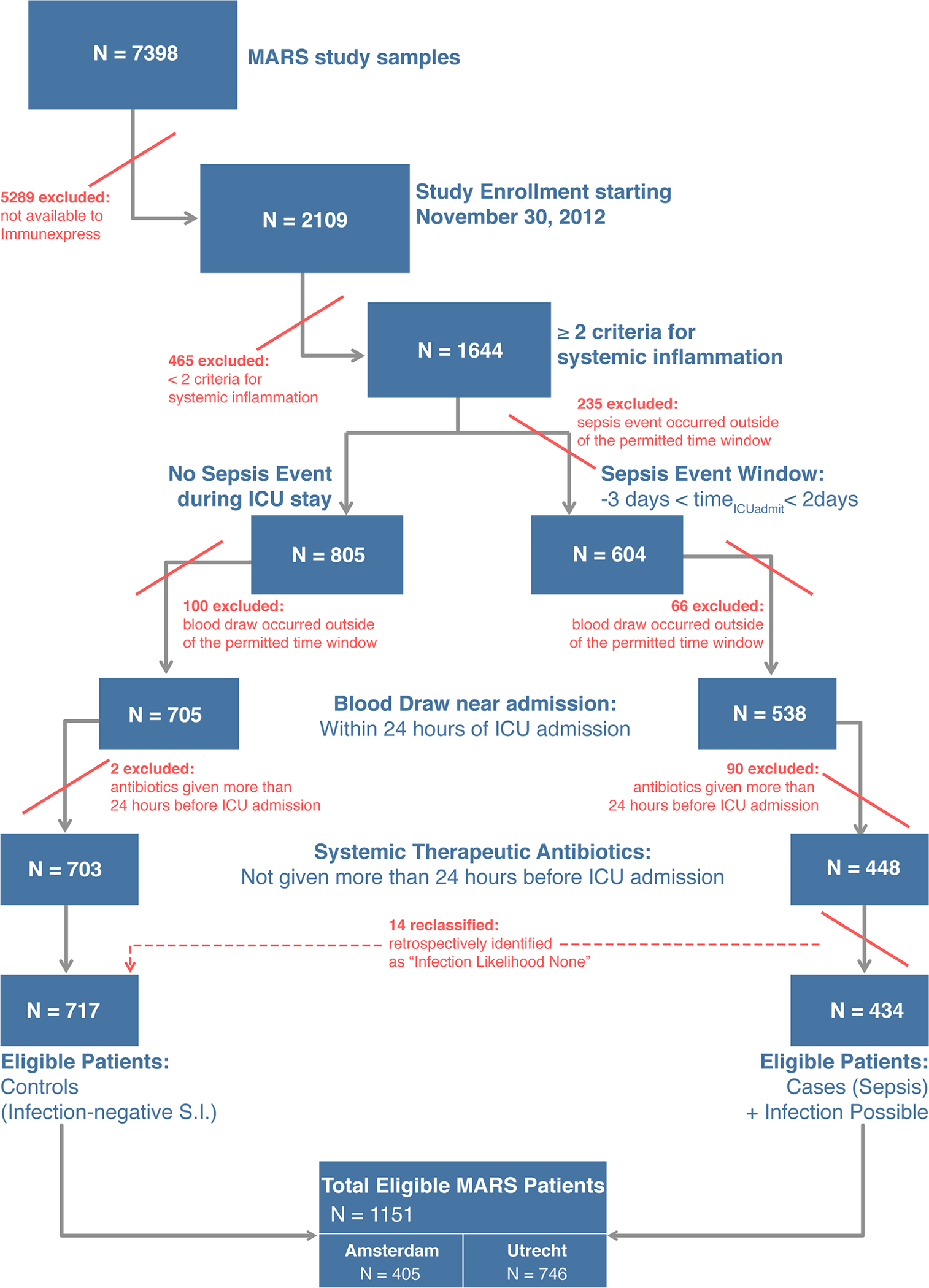 Flow diagram for selection of patients composing the validation cohorts.