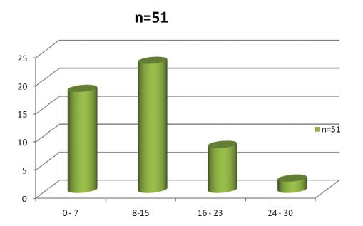 Dny rekonvalescence nemocných po Longově operaci