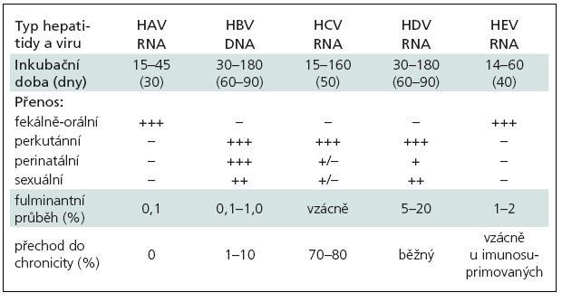 Základní charakteristiky virových hepatitid [1].