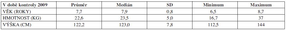 Charakteristika souboru č. 2, IUGR. Věk, hmotnost, výška (N=17).