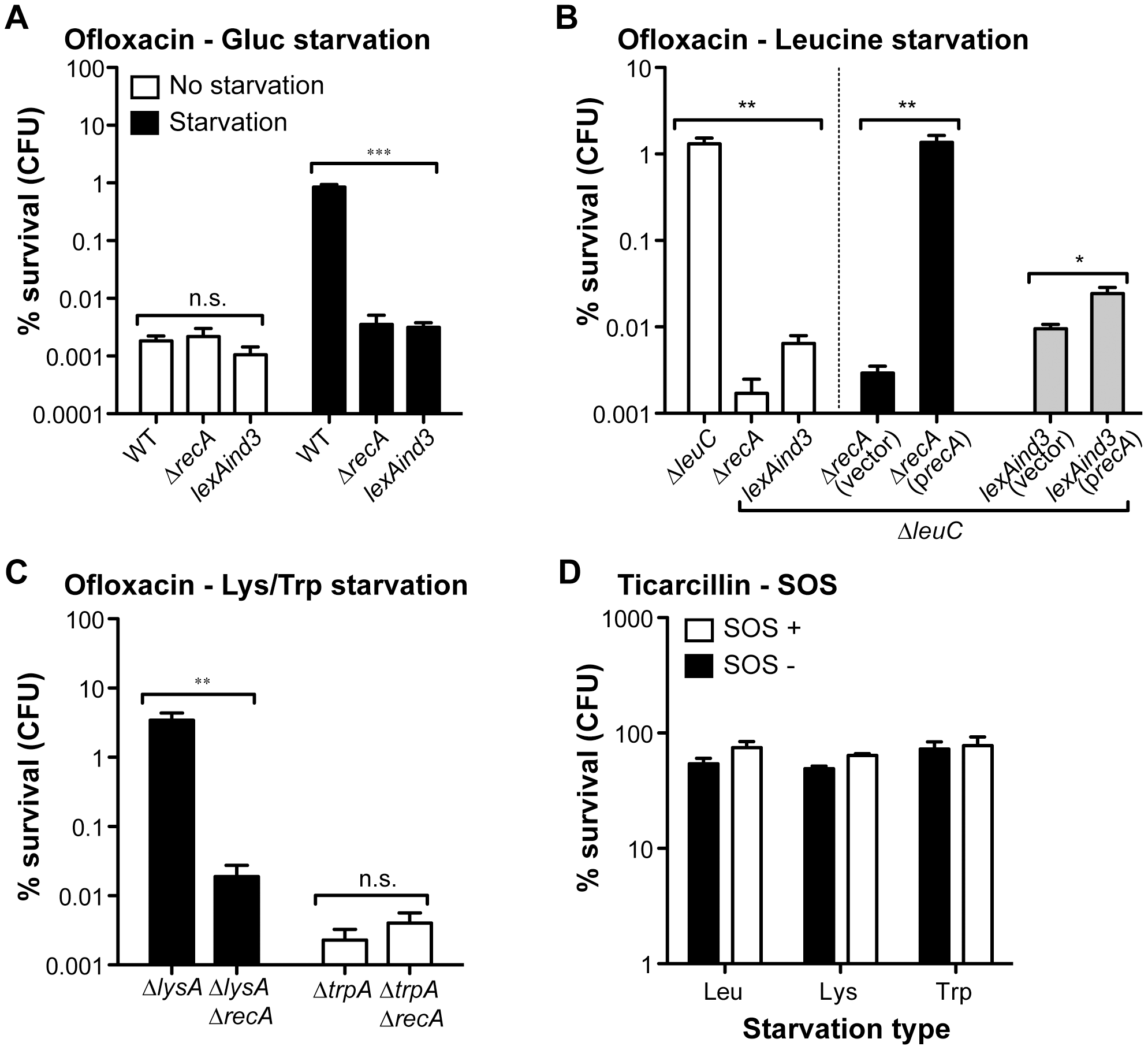 The high ofloxacin tolerance exhibited by starved biofilms is SOS-response-dependent.