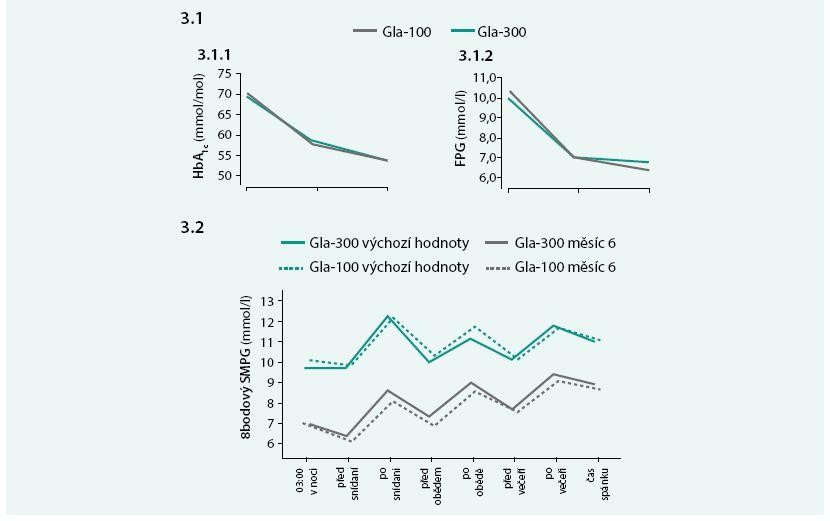 Rozdíl v ovlivnění hladiny glykovaného hemoglobinu (HbA<sub>1c</sub> dle DCCT) – (3.1.1) a glukózy nalačno stanovené odběrem žilní plazmy (3.1.2) na začátku a konci studie EDITION 3 u pacientů léčených glarginem 100 IU/ml a glarginem 300 IU/ml