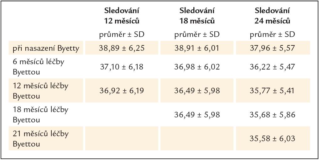 Průměrný BMI u podsouboru podle délky sledování v době statistického zpracování.