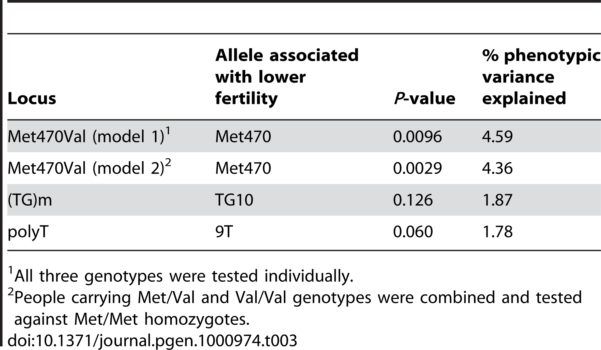 Results of association tests with birth rate in Hutterite men.