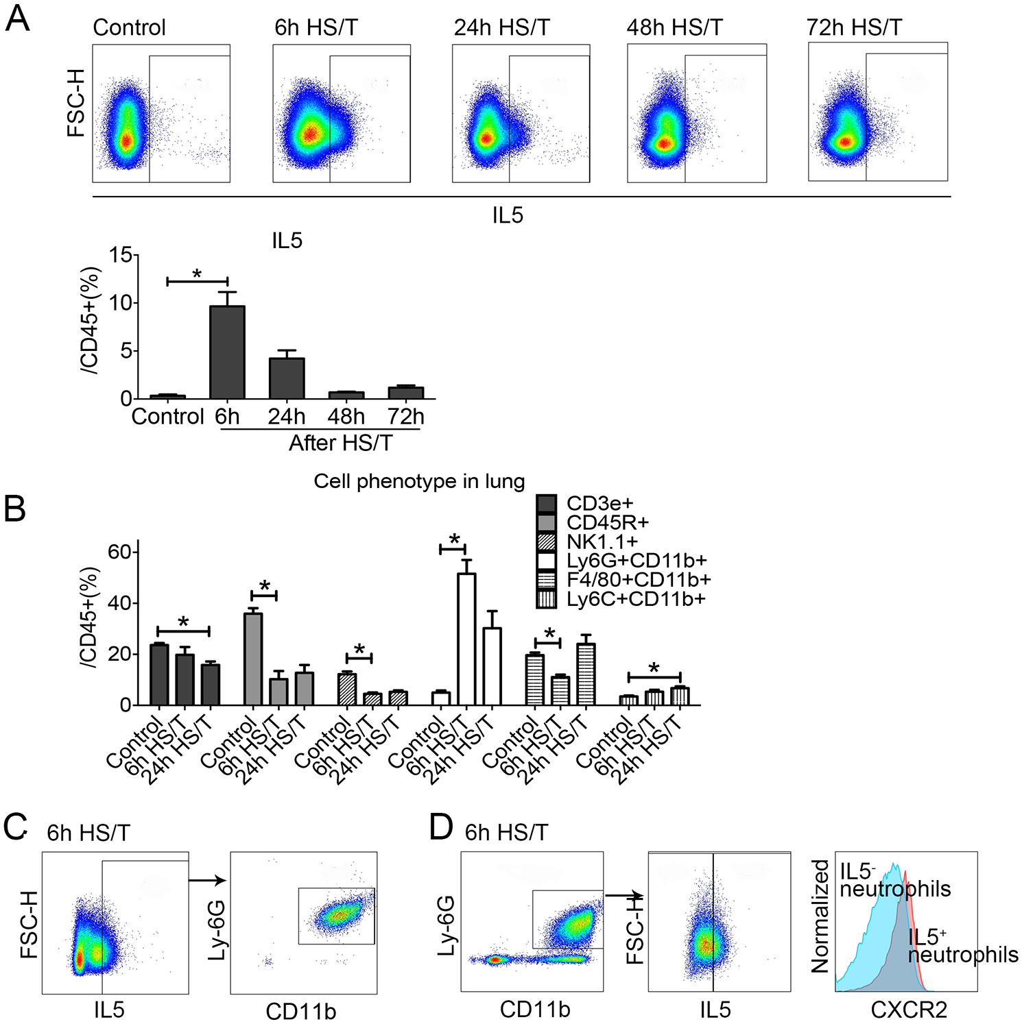 Change of cell phenotype in the lungs of mice after resuscitated hemorrhagic shock and tissue trauma (HS/T) and the cell resource of type 2 cytokine interleukin (IL) 5.