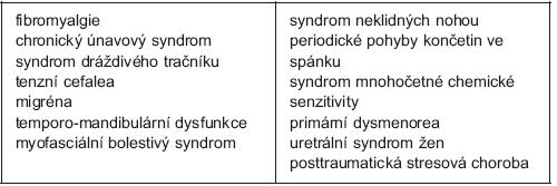 Současný návrh výčtu členů rodiny syndromů centrální senzitizace – upraveno podle Yunuse (5)