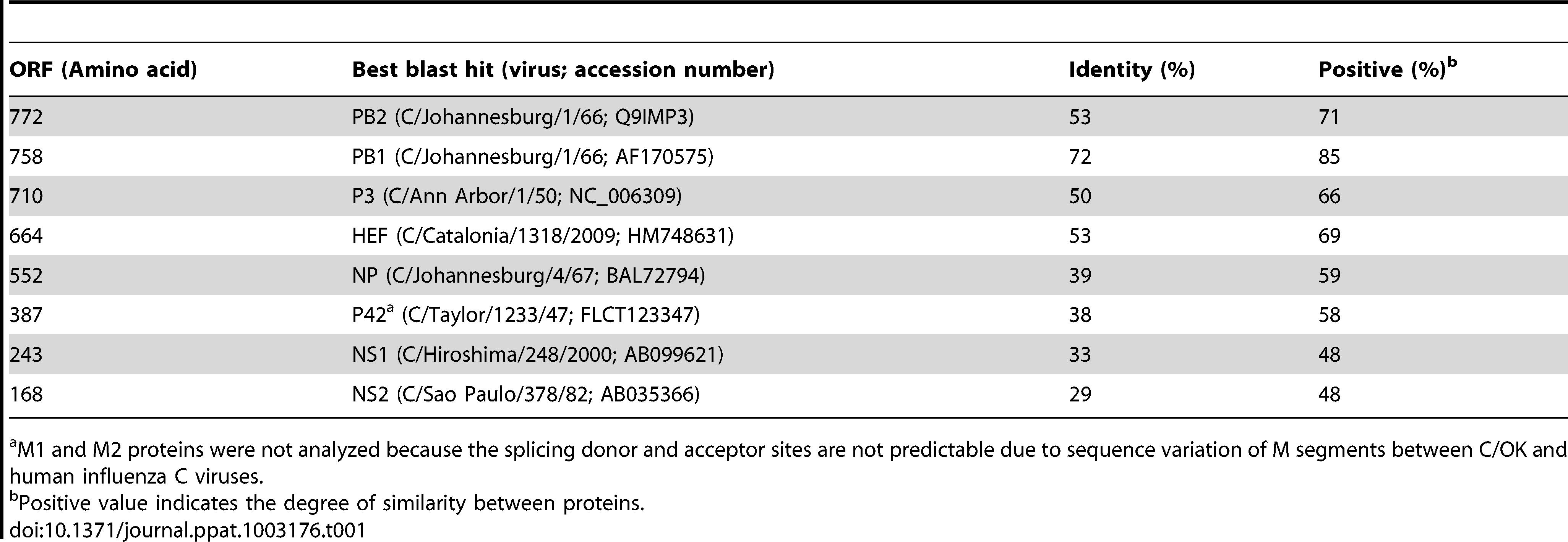 BlastP analysis of the eight putative open reading frames of C/swine/Oklahoma/1334/2011.
