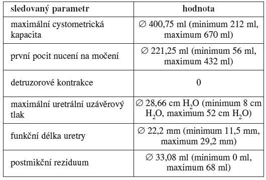 Urodynamické parametry pacientek po uretrolýze, u kterých se v návaznosti na výkon objevila symptomatologie stresové inkontinence