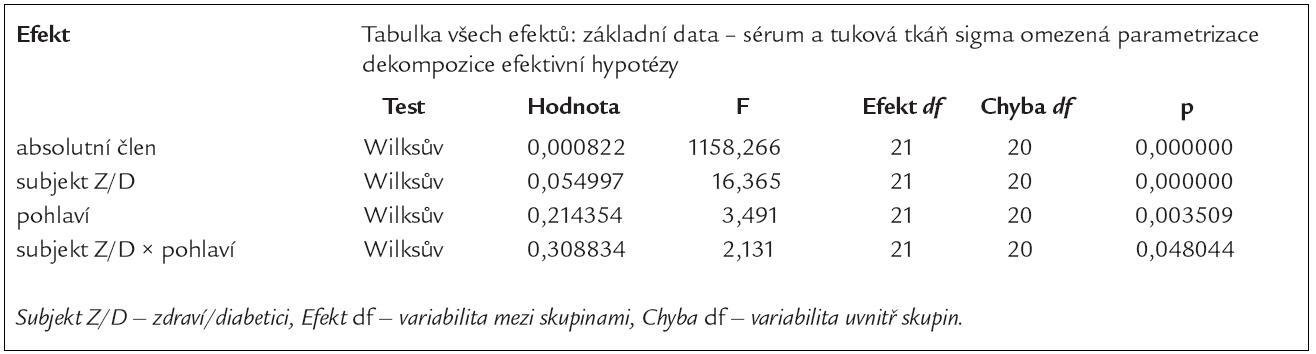 Vícerozměrné testy významnosti: vyšetřované parametry v séru a v subkutánní abdominální tukové tkáni.