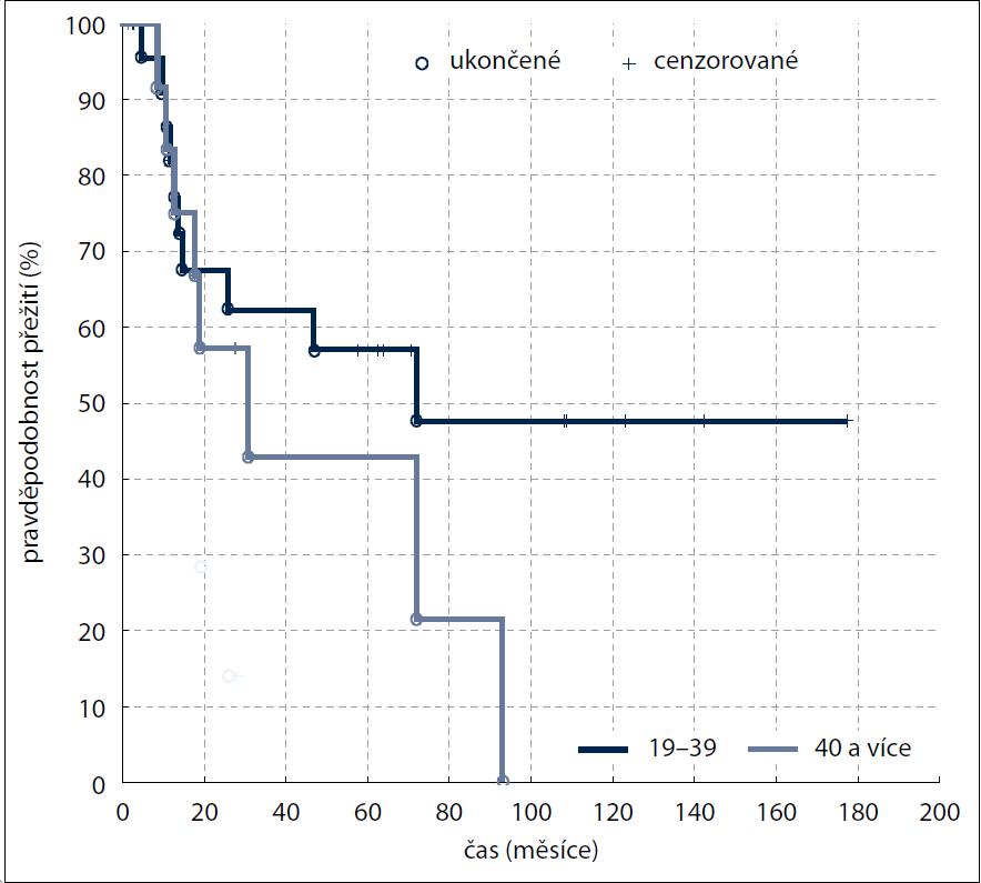 Kaplan-Meierova analýza – celkové přežití (OS) v závislosti na věku (p = 0,58686) na hodnotě LD (p=0.047).
