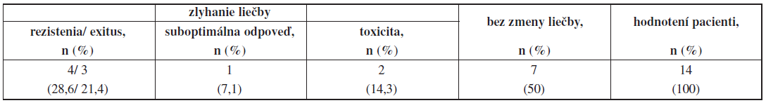 Dôvody ukončenia liečby dasatinibom v druhej línii.