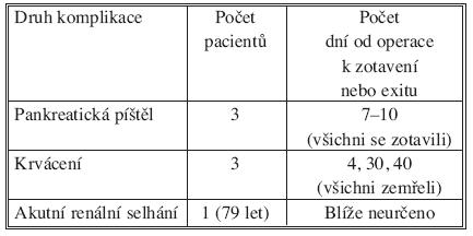 Peri- a pooperační komplikace a jejich časový odstup od výkonu Tab. 1. Peri- and postoperative complications and time delay after surgery