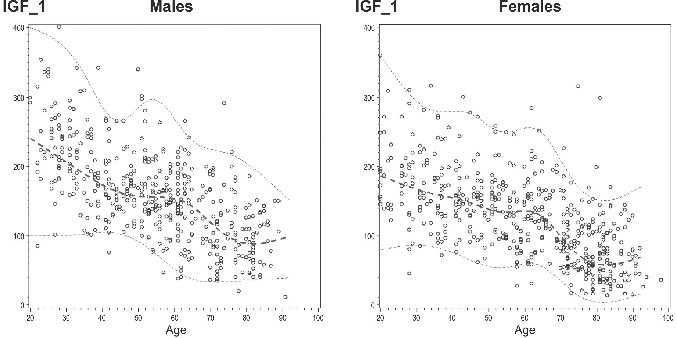 Fig. 2. IGF1 – Example of Non-parametric Approach by Gender
