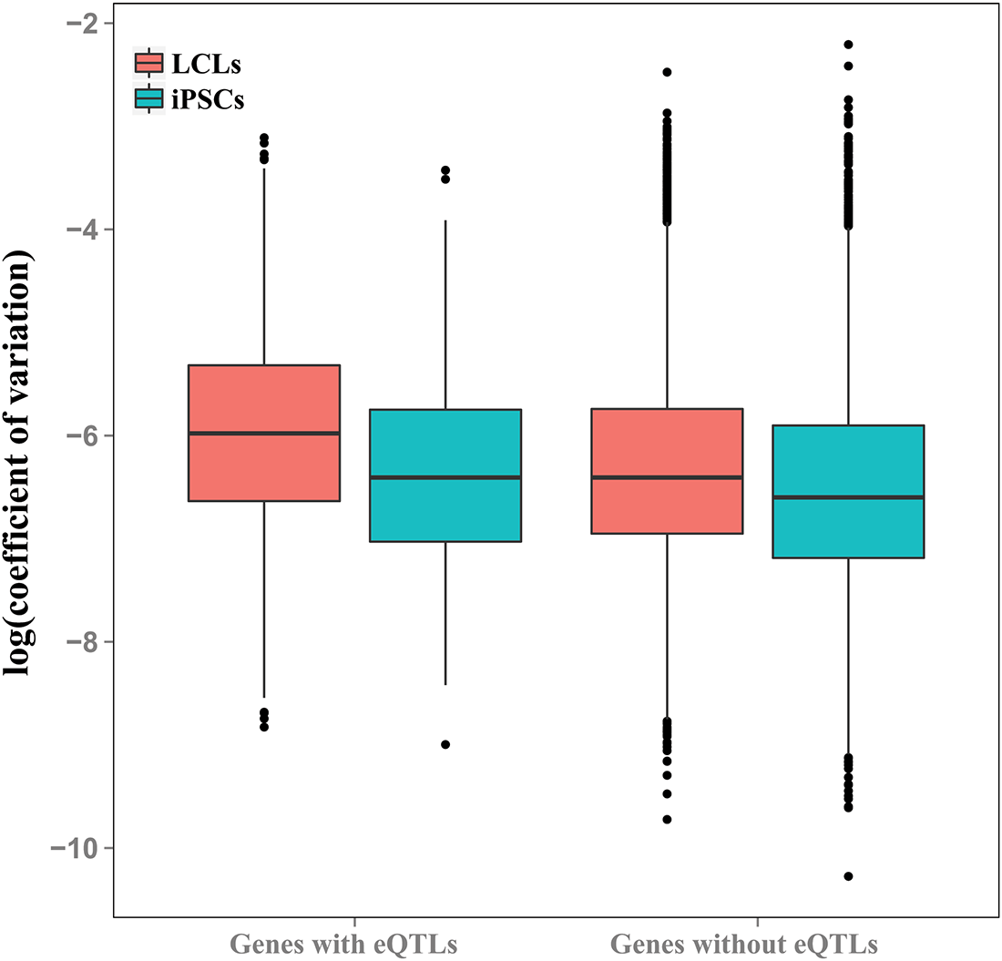 Genes with eQTLs are highly variable in both cell types.
