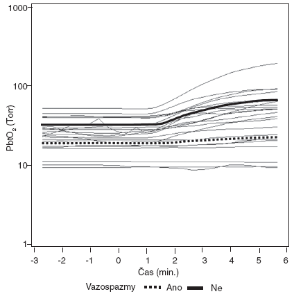 Modely dynamiky PbtO<sub>2</sub> po zvýšení FiO<sub>2</sub> (čas 0) u skupin podle výskytu vazospasmů Dynamika změn hladin PbtO<sub>2</sub> je mezi skupinami statisticky významně rozdílná (p < 0,001).
