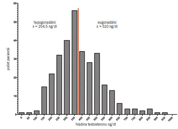 Schéma 3. Distribuce kumulativní frekvence (nahoře) a histogram (dole) hladiny testosteronu u 323 mužů ve věku 18–65 let (průměrný věk 40 let), kteří trpí infertilitou nebo sexuální dysfunkcí. U všech mužů byla hladina testosteronu měřena pomocí LC/MS ve stejné laboratoři.