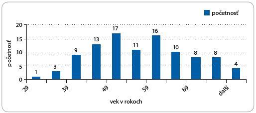 Frekvencia výskytu rakoviny prsníka podľa veku.