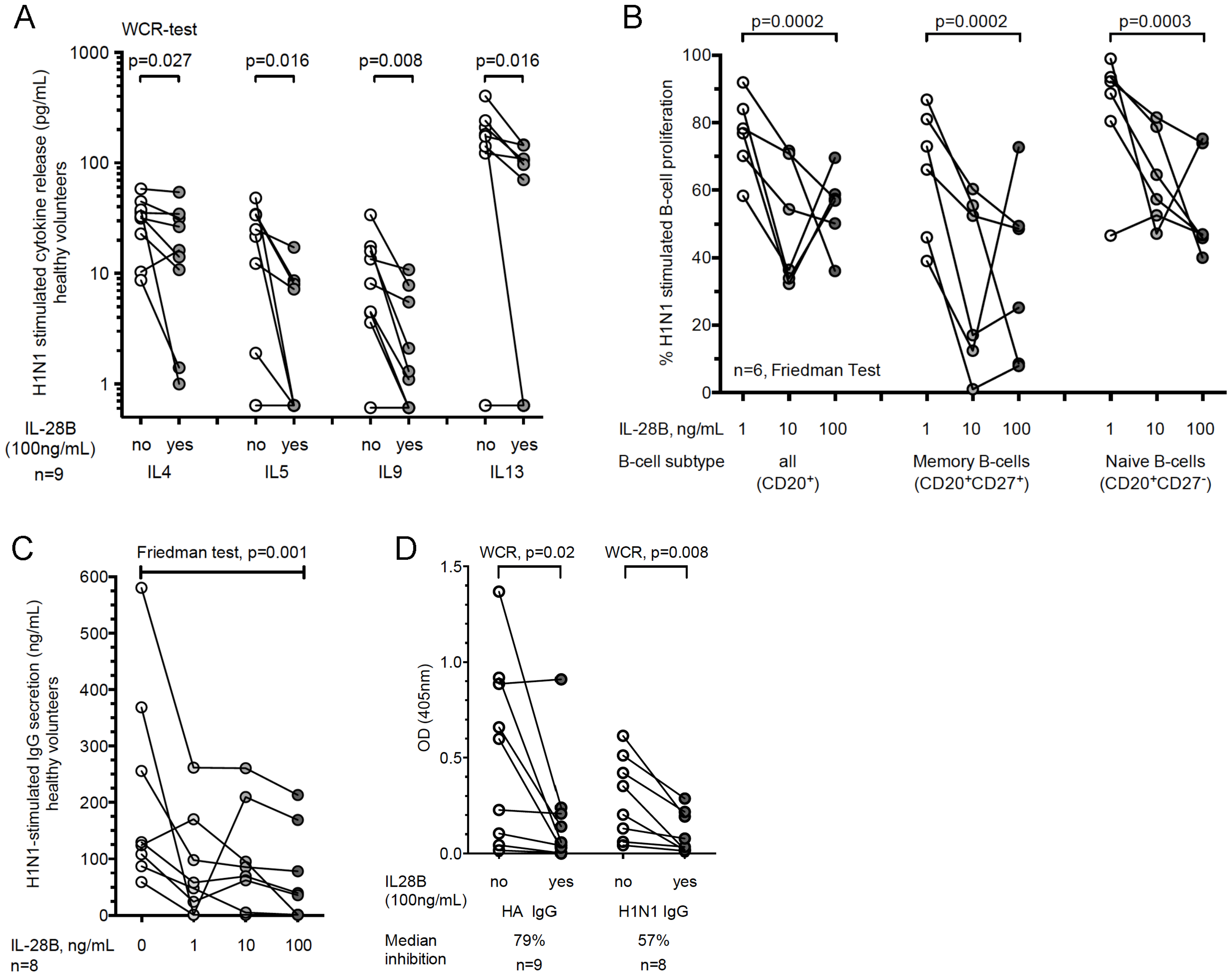 Recombinant IL-28B inhibits Influenza H1N1-induced Th2 response and B cell activation and IgG production in healthy volunteers.