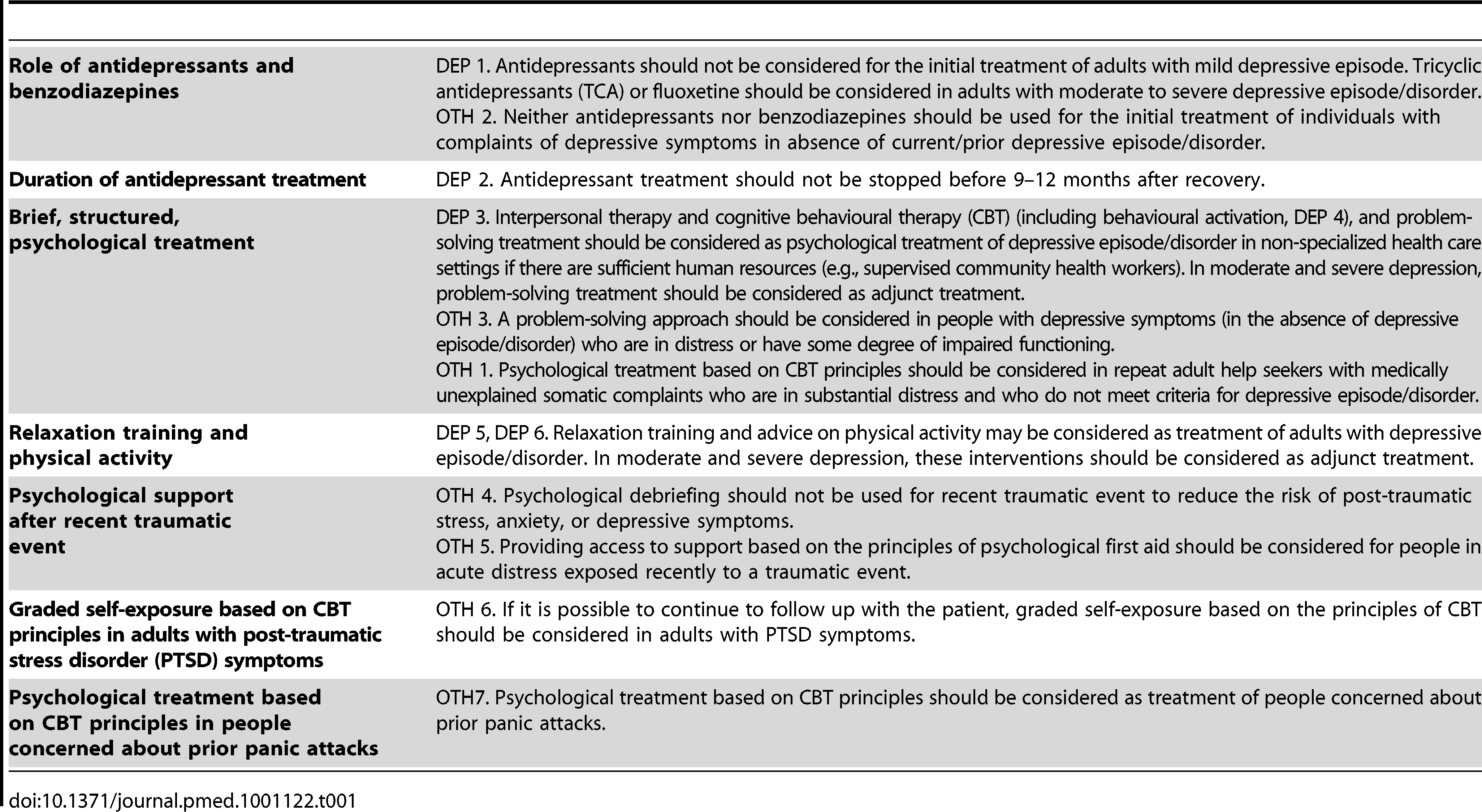 Abridged recommendations for depression (DEP 1–6) and other significant emotional or medically unexplained complaints (OTH 1–7).
