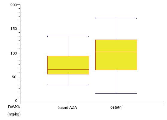 Rozdíl v kumulativní dávce kortikosteroidů (skupina léčených azathioprinemčasně a ostatních).