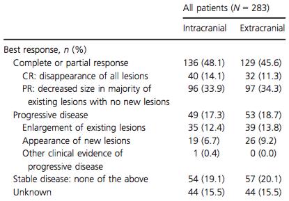 Treatment response to vemurafenib.