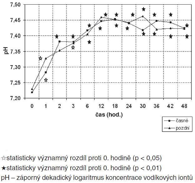 Srovnání průběhu pH skupin časné/pozdní HFOV