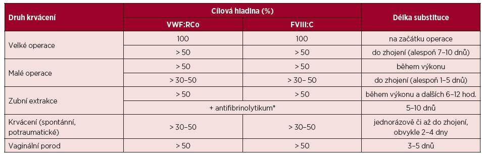 Doporučené plazmatické hladiny VWF:RCo a FVIII:C v léčbě von Willebrandovy choroby