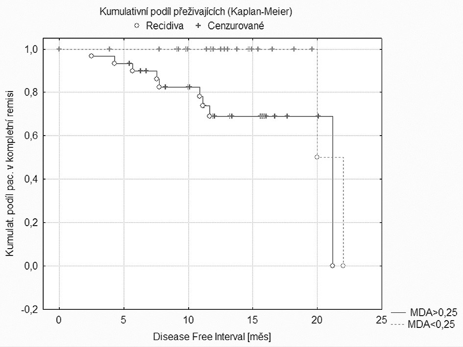 Porovnání délky bezpříznakového intrvalu u pacientů s koncentracemi MDA<0,25 nmol/g proteinu a MDA 0,25 nmol/g proteinu.