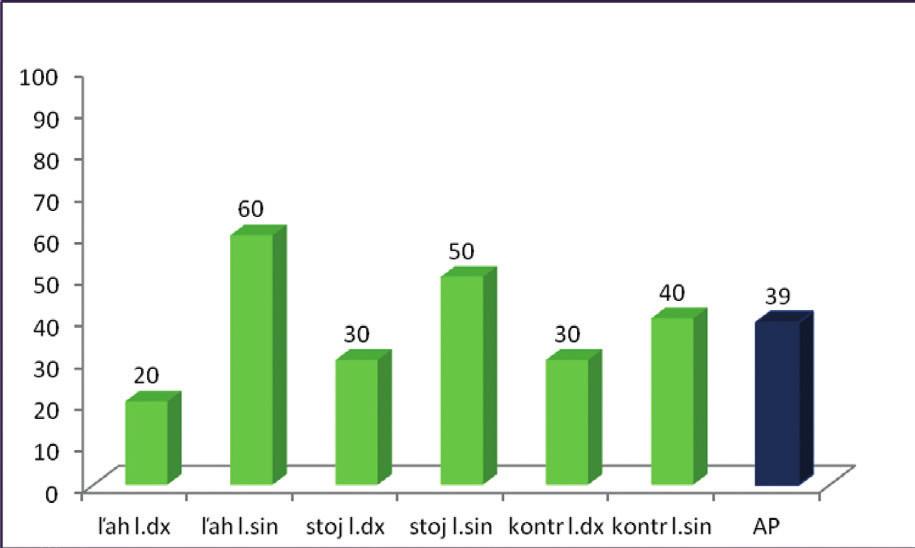 Percentuálne vyjadrenie úspešnosti zníženia aktivity pri AGR.