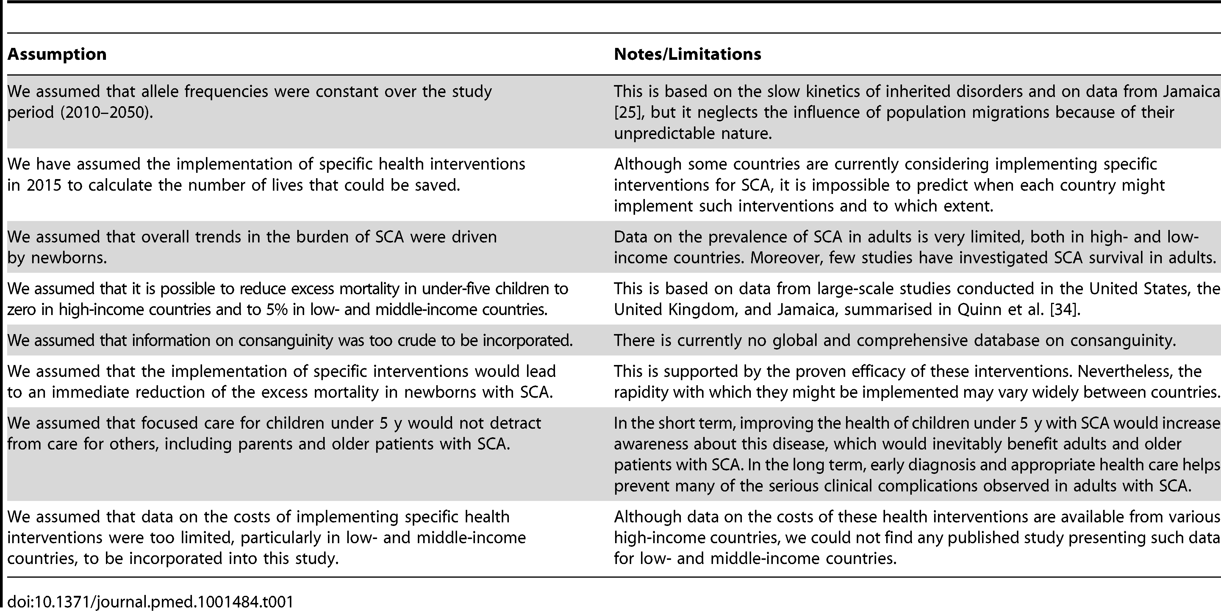Summary of the assumptions and limitations of this study.